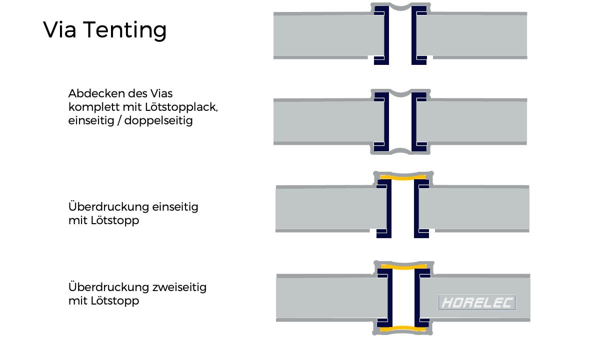 Leiterplatten Einkaufsprozess